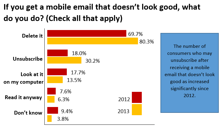 How_To_Create_Mobile_Friendly_Emails